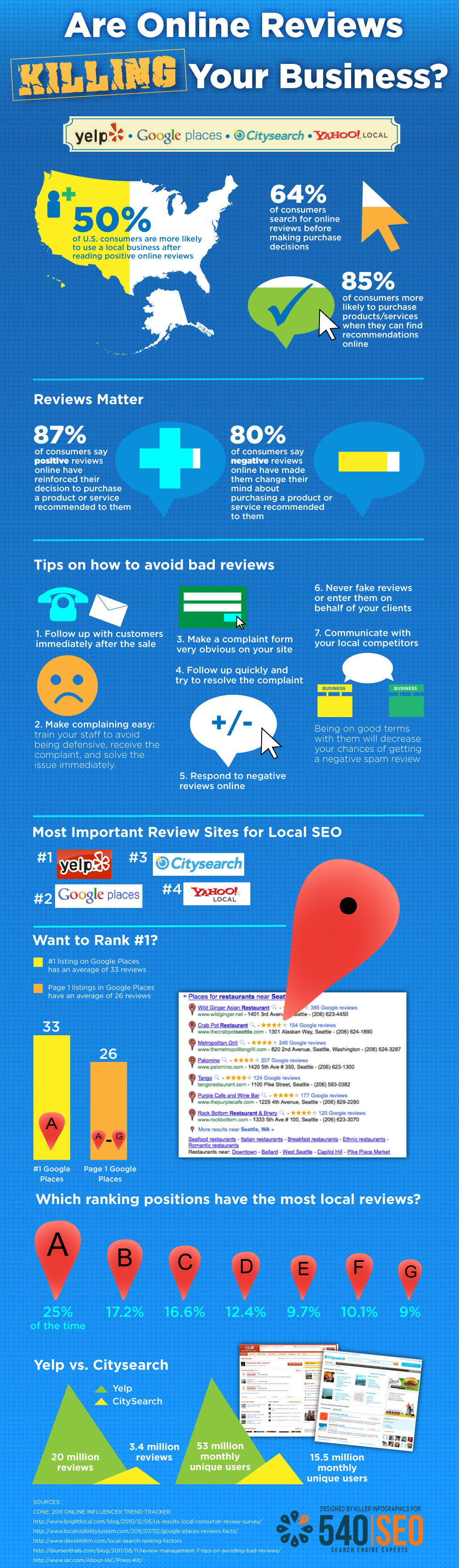 How reviews affect your Google Places visibility