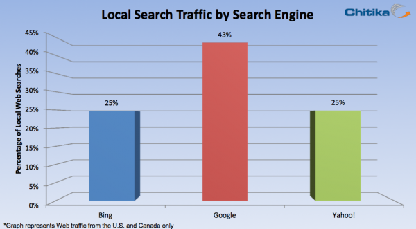 43% of Google Searches are Local